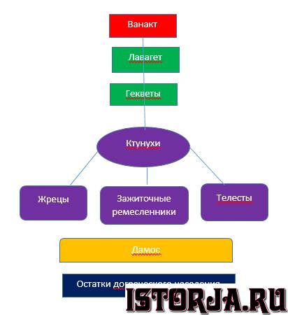 Struktura_pilosskogo_obshhestva.png.d694