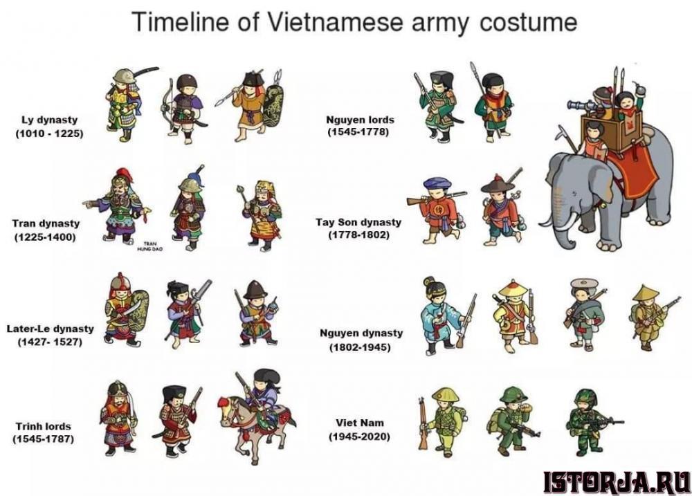 Timeline_of_Vietnam_army.thumb.jpg.6b3b1